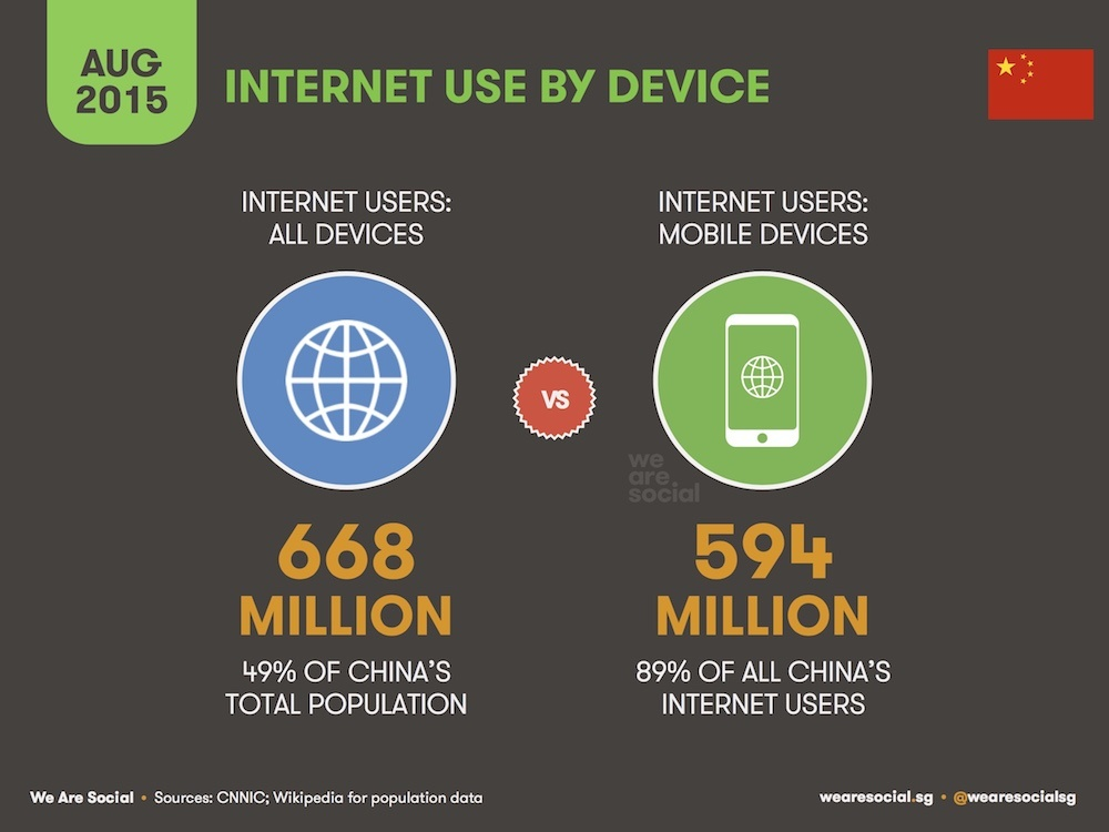 all-the-facts-and-stats-on-chinas-web-social-media-and-ecommerce-users-infographic-03
